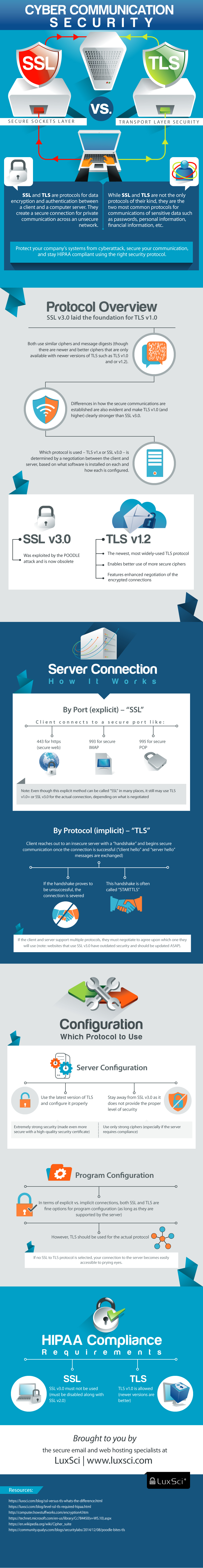 HTTP Secure Part I  Infographics on the differences between